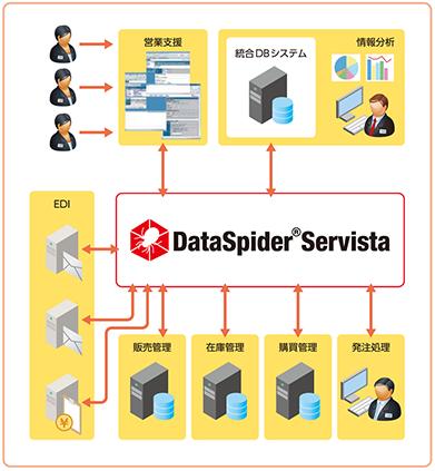 DataSpider Servista 導入後