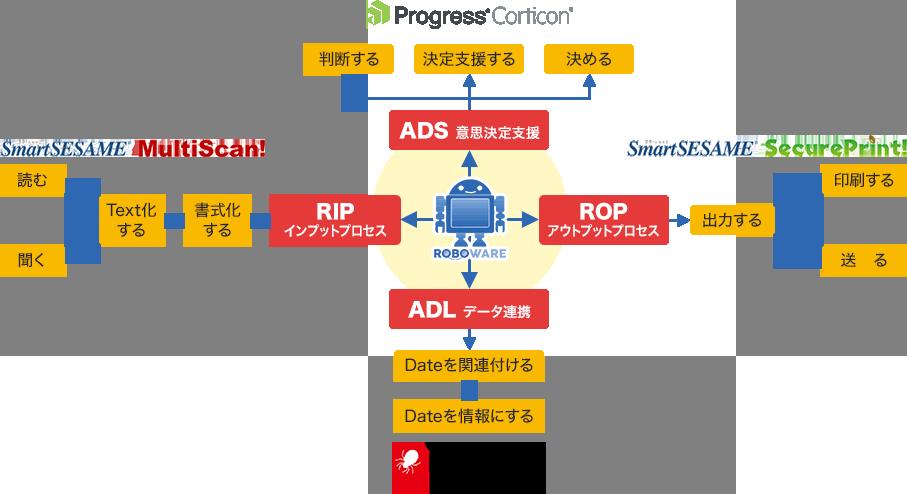 業務プロセス自働化 RPA2.0
